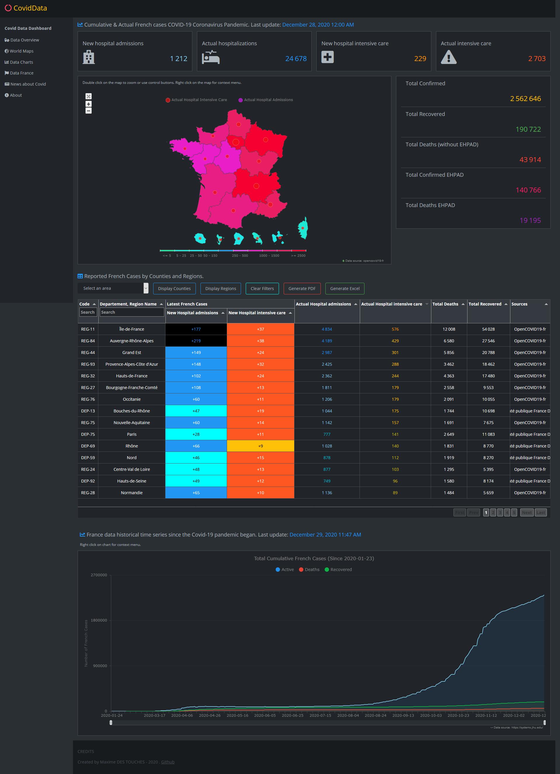 Data France Covid-19 Dashboard Tracker